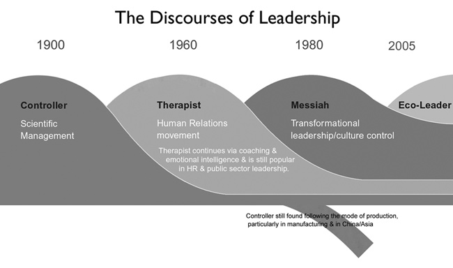 disclosures of leadership